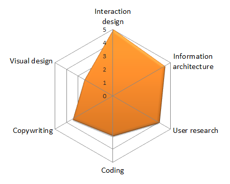 Skills out of 5: Interaction design = 5,	Information architecture = 4.5, User research = 4, Coding = 3, Copywriting = 3.5, Visual design = 2.5